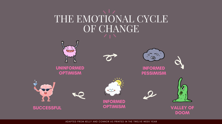 What I know about change